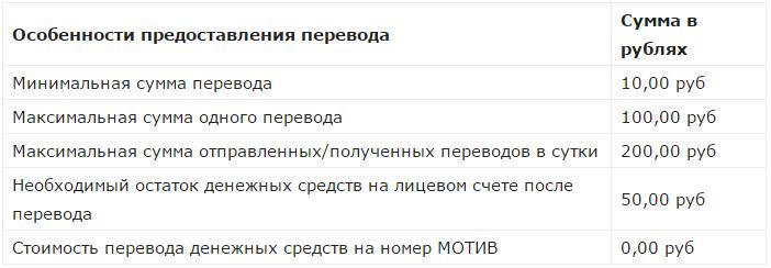 Изображение - Перевод денег с мотива на мотив tablitsaperevoda1