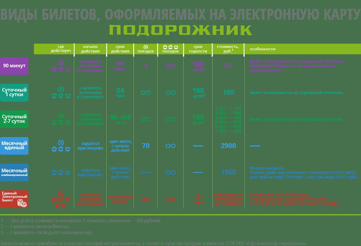Изображение - Транспортная карта подорожник санкт-петербург тарифы 1-min