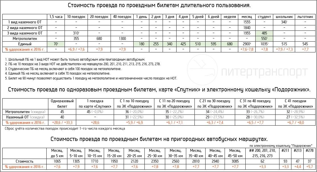 Изображение - Транспортная карта подорожник санкт-петербург тарифы dlitelnogo-polzovaniya